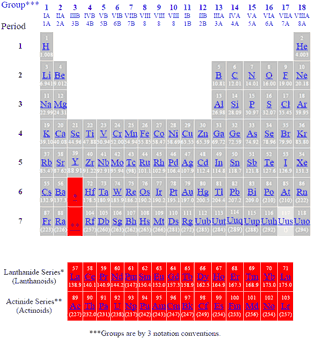 Periodic table of the elements actinides and lanthanides periodic table of elements showing actinoids and lanthanoids urtaz Image collections