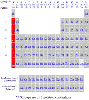 Periodic table of the elements alkali metals periodic table of elements showing alkali metals urtaz Gallery