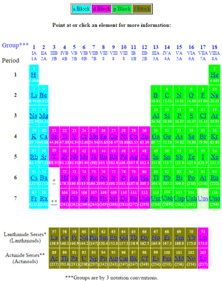 Periodic table of the elements blocks periodic table of elements showing blocks urtaz Choice Image