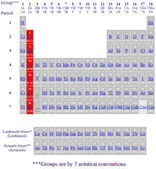 periodic table of elements showing alkaline earth metals