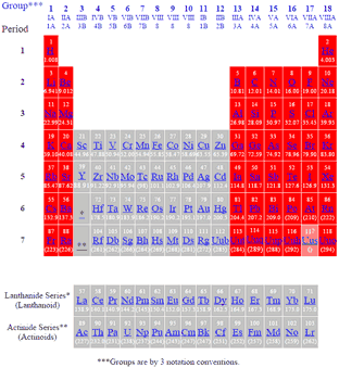 Periodic Table Of The Elements Main Groups