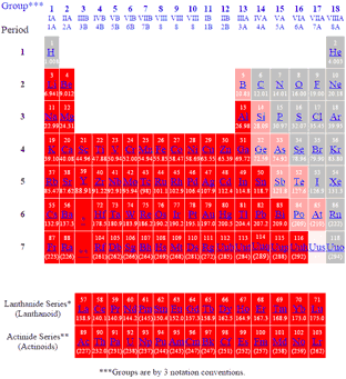 periodic table of elements showing metals