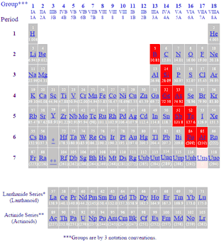 Periodic table of the elements metalloids periodic table of elements showing metalloids urtaz