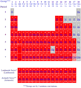 Periodic table of the elements solids periodic table of elements showing solids at stp urtaz Choice Image
