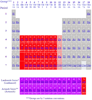 Transition metals periodic table of the elements periodic table of elements showing transition metals urtaz Image collections