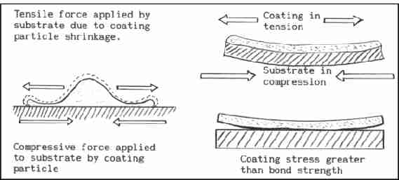 Nature Of Thermal Spray Coatings